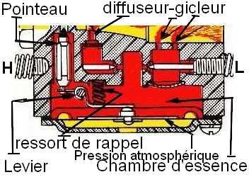 Carburateur de pictures - Reglage carburateur a membrane ...